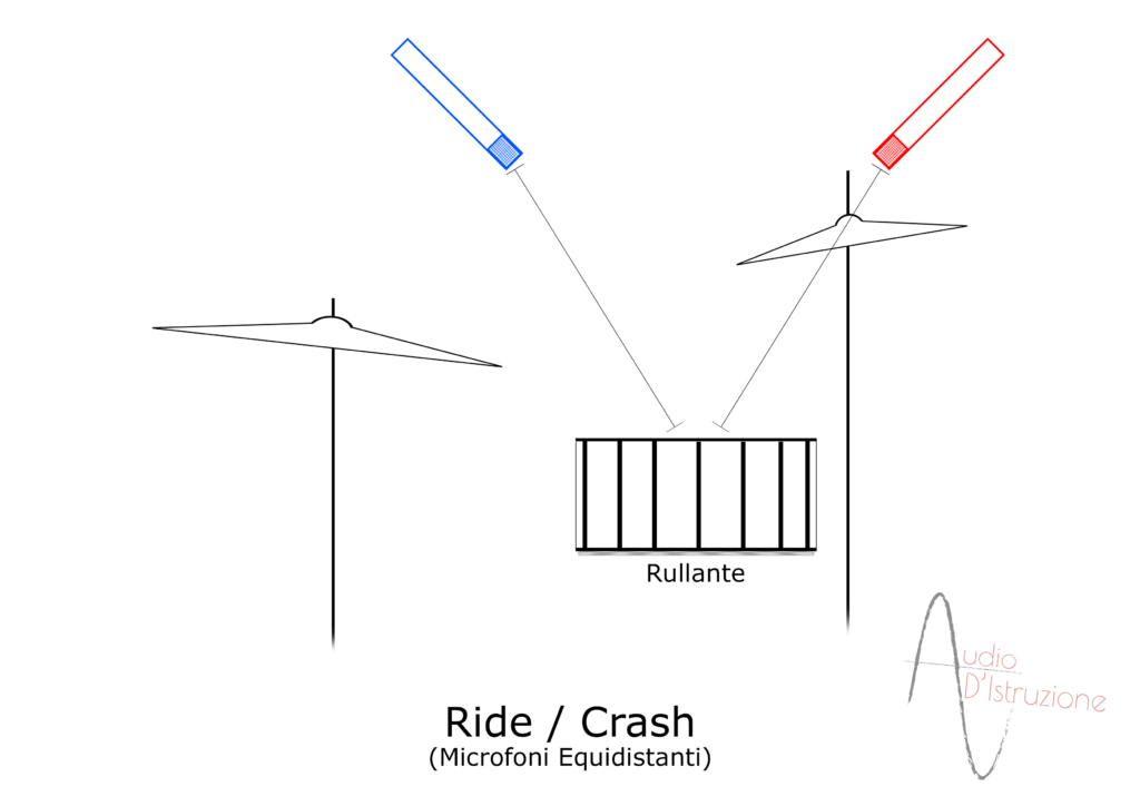 Microfonazione Batteria Ride Crash equidistanti