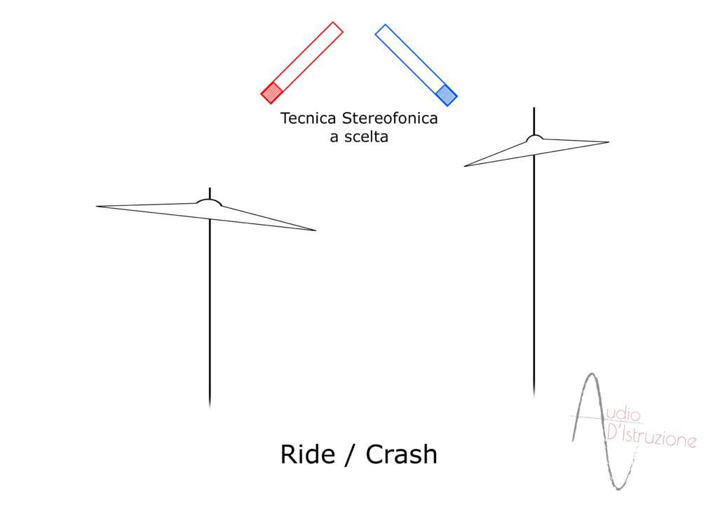 Microfonazione Batteria Ride Crash scelta