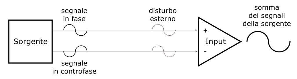 connessione bilanciata come funziona
