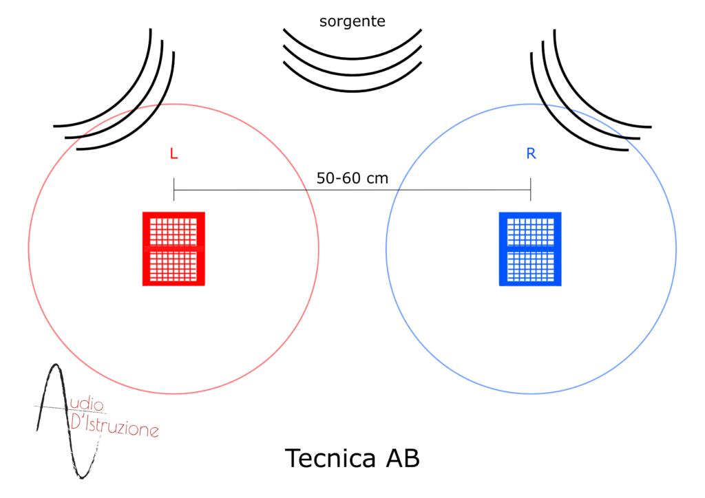 tecnica microfonazione AB