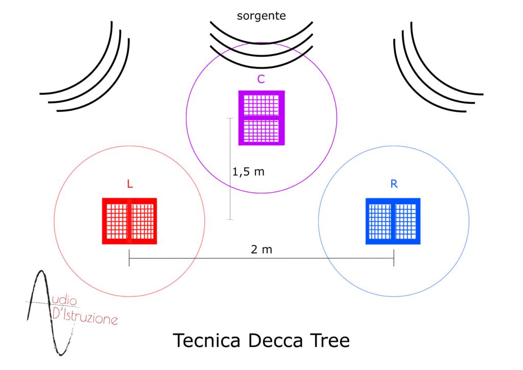 tecnica microfonazione decca tree