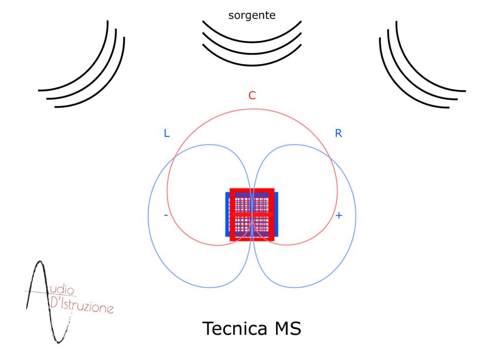 tecnica microfonazione MS