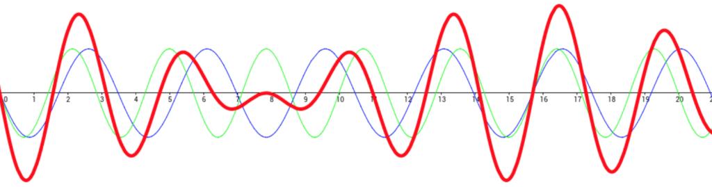 Forme d'onda armoniche