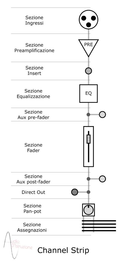 sezione di un canale mixer channel strip