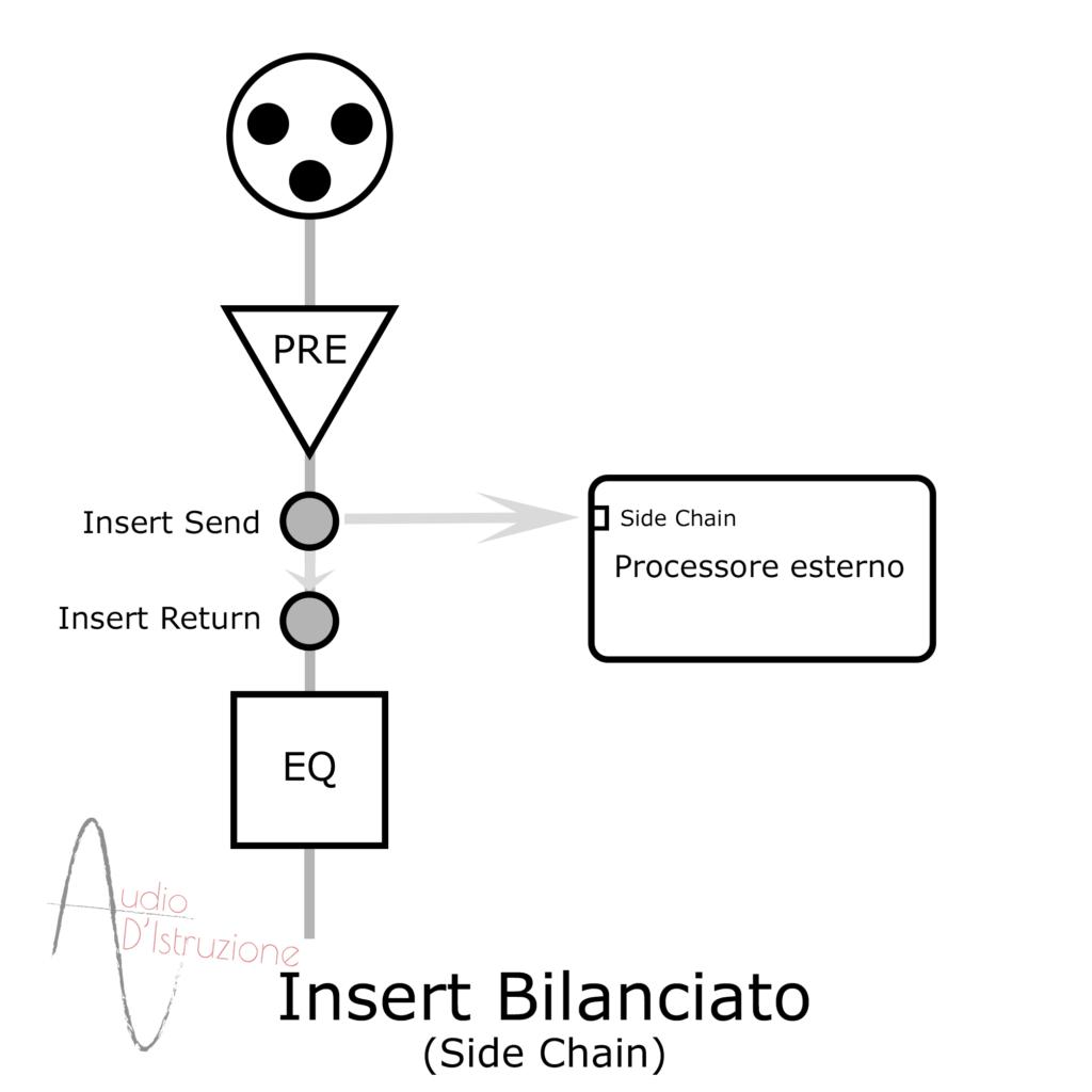 Sezione insert bilanciata collegamento al die chain di un processore esterno