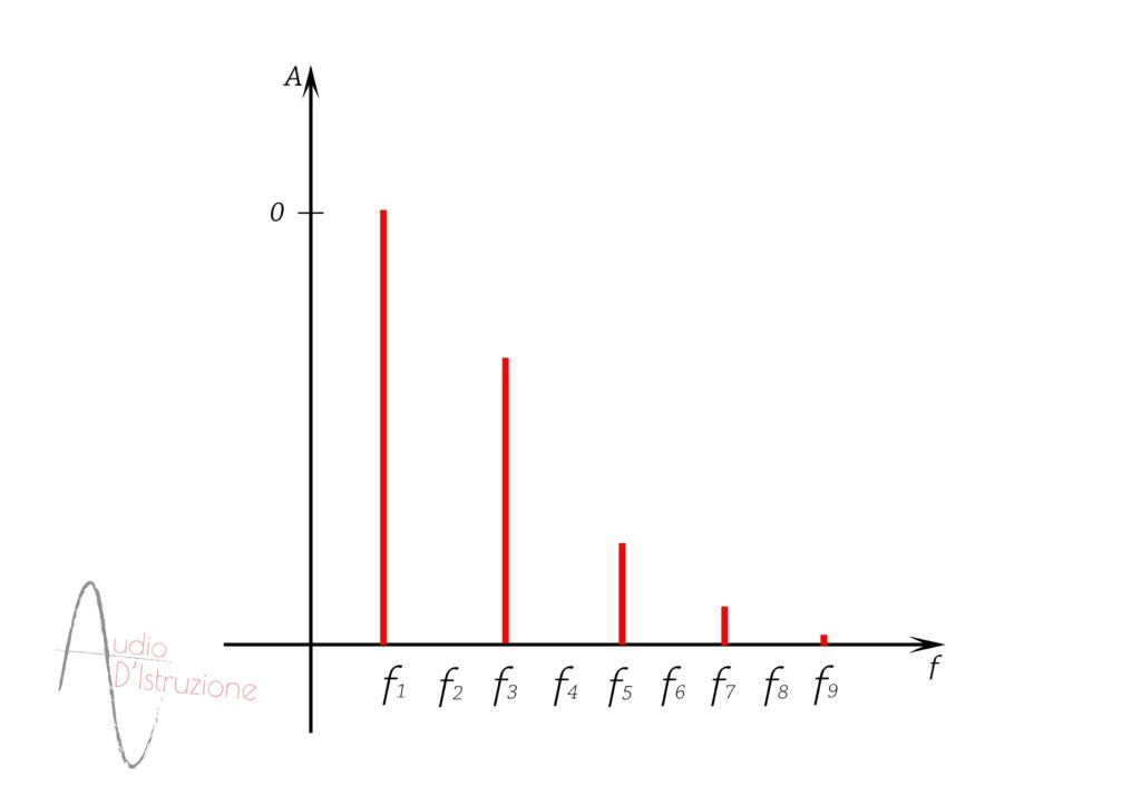 Forme d'onda Spettro Onda Triangolare