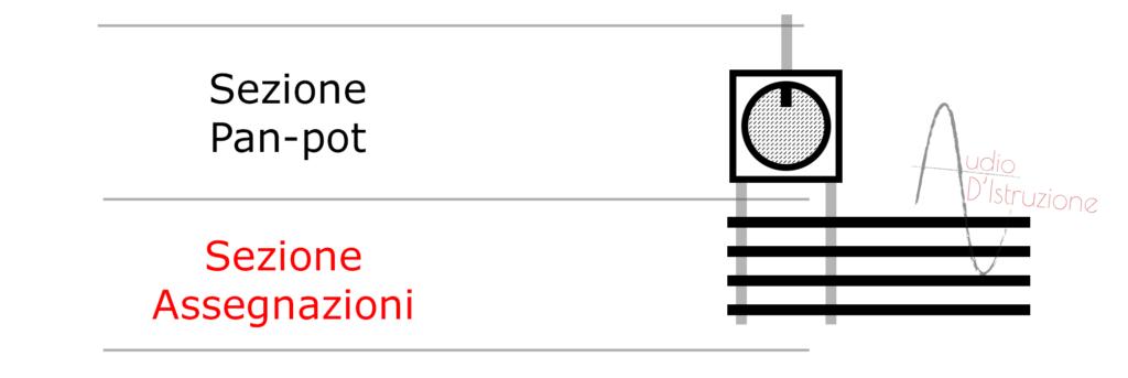channel strip sezione assegnazioni di un canale