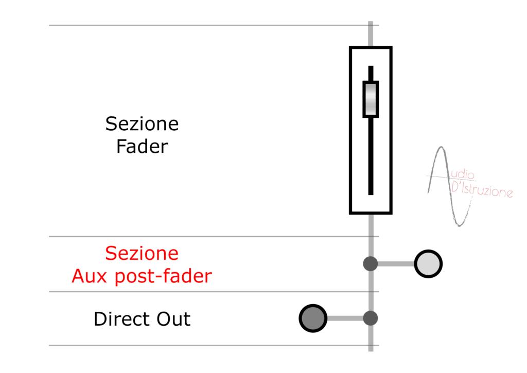 channel strip sezione aux post-fader di un canale