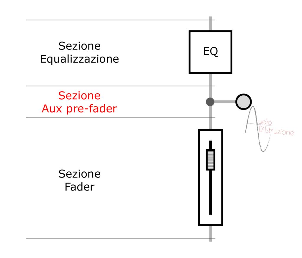 channel strip sezione aux pre-fader di un canale