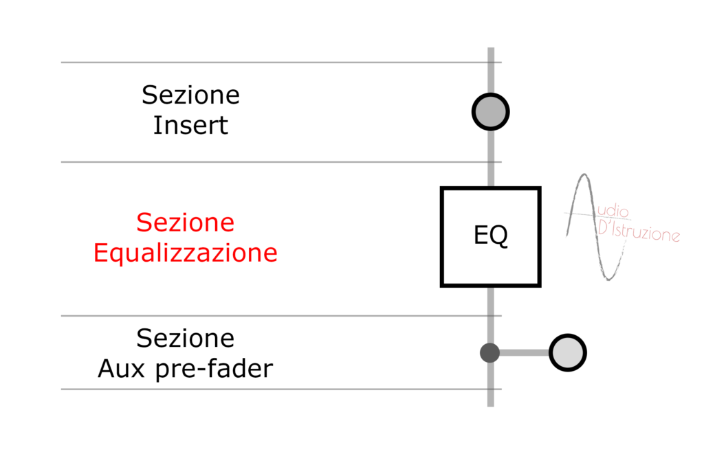 channel strip sezione equalizzazione di un canale