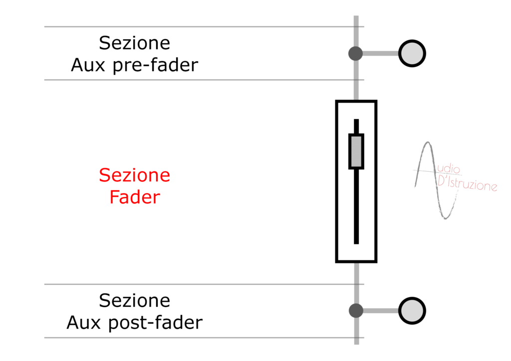 channel strip sezione fader di un canale