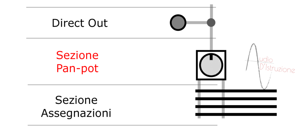 channel strip sezione pan-pot di un canale