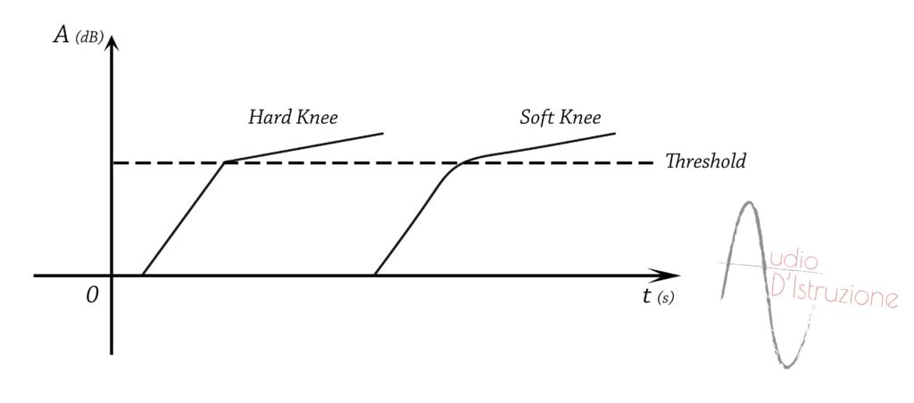 compressore compressione curva