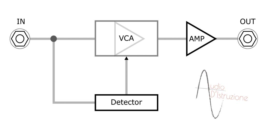 compressore struttura vca amp detector