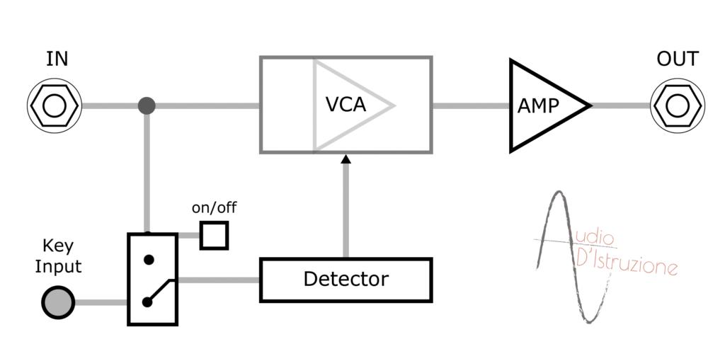 compressore key input