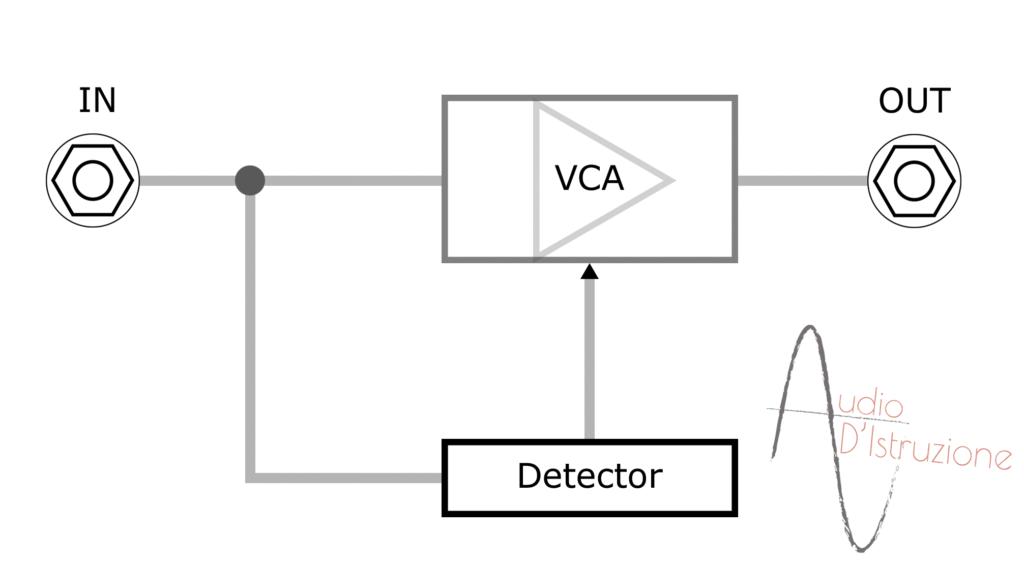 expander struttura vca detector